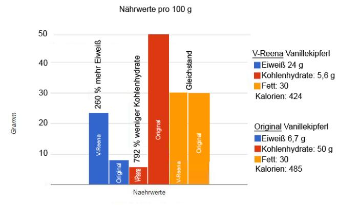 Nährwerte Low-Carb-Vanillekipferl im Vergleich