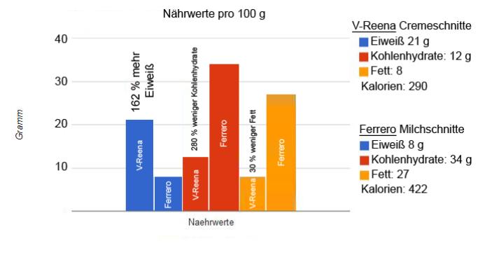 Nährwerte vegane Cremschnitte im Vergleich