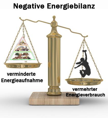 abnehmen nur mit negativer Energiebilanz